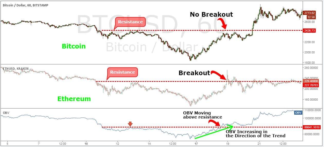 Бинарный Опцион Bitcoin