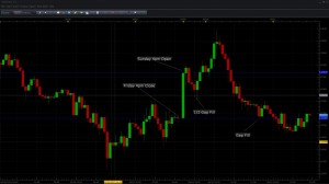 Forex Gap Trading Plan