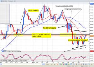 USD/YEN H&S Pattern