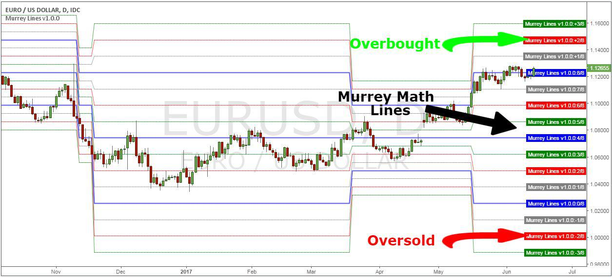 Murrey lines indicator