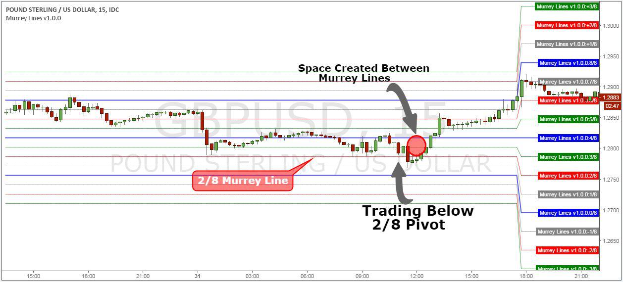 Murrey math trading system for all traded markets pdf