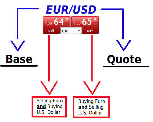how currency pairs work