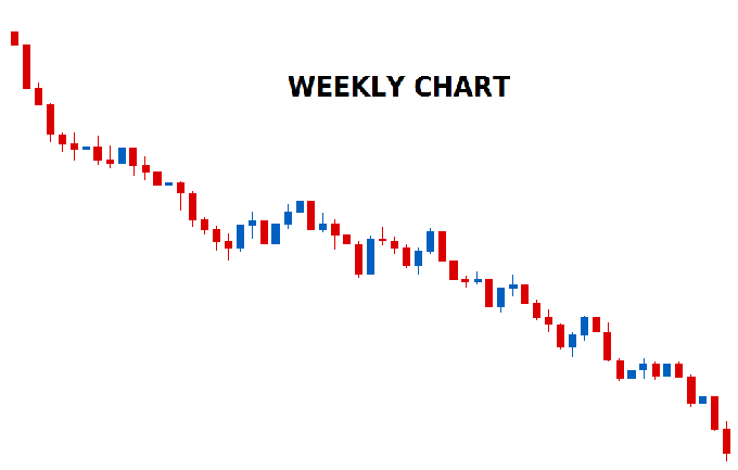 WEEKLY CHART OF TREND