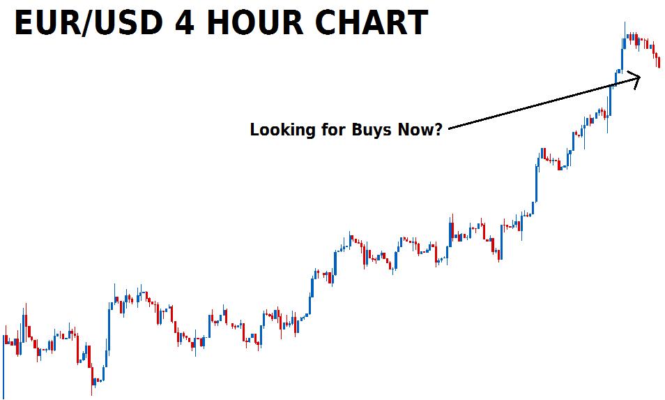 buy set up on eur usd