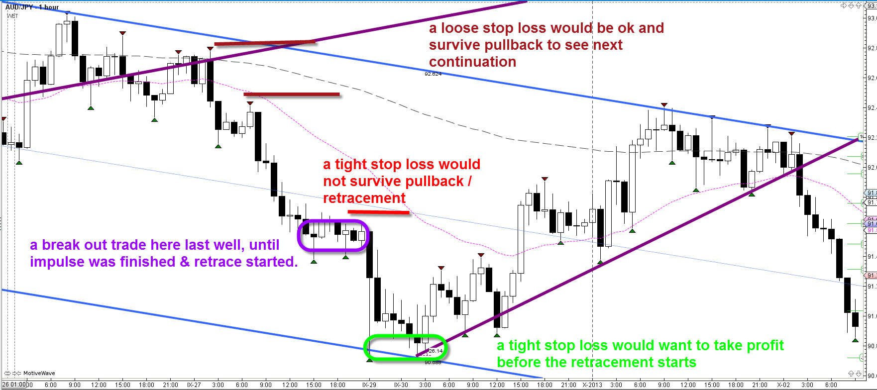 how to use stop loss in trading