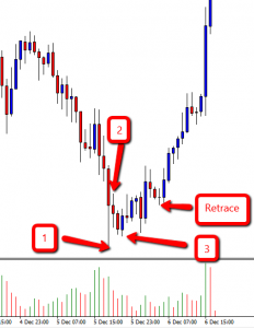 Example of a 123 Low on GBP/JPY H1