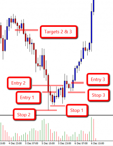 Entries on a 123 Low GBP/JPY