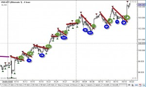 Boomerang strategy forex