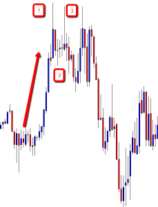 Example of an Ugly 15m EUR/USD 123 High