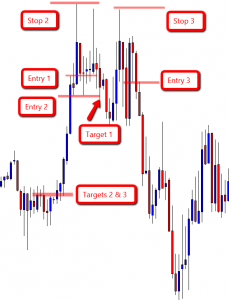 Trade Entries for the ugly 123 High