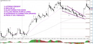 Confluence in forex
