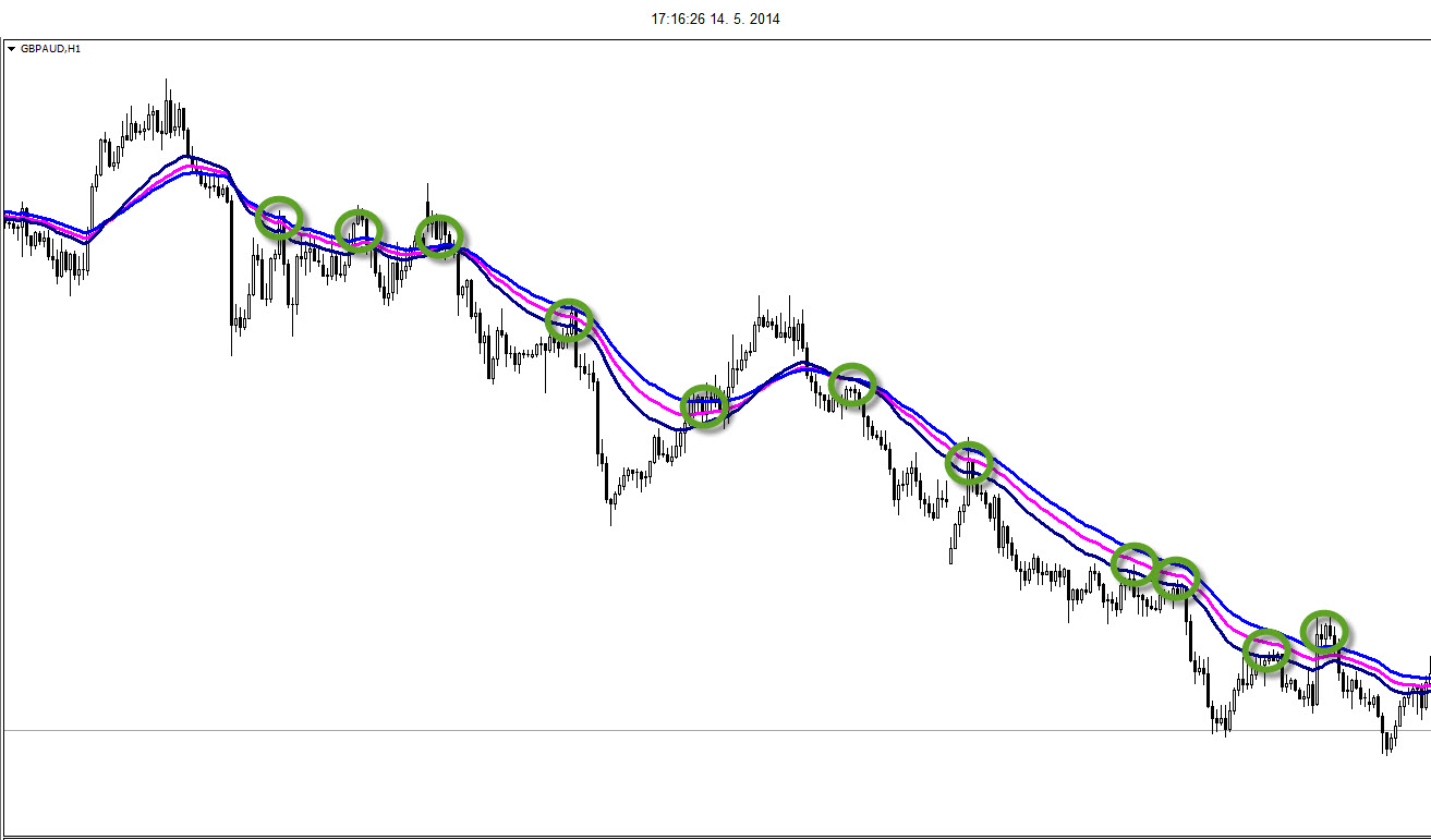 another moving average