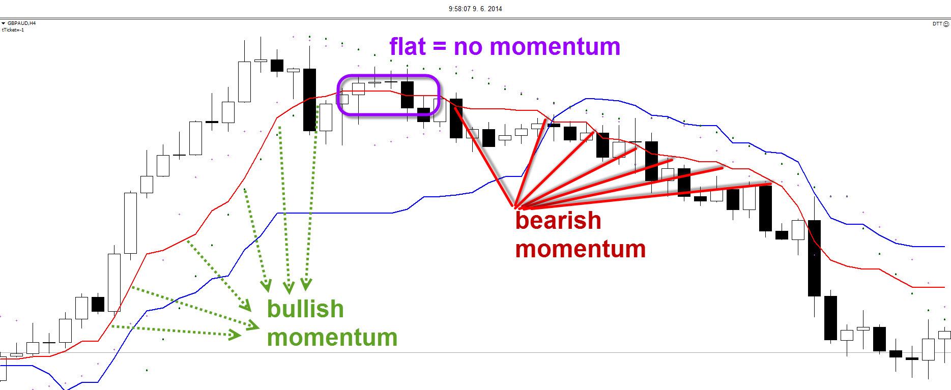 swing strategy 3