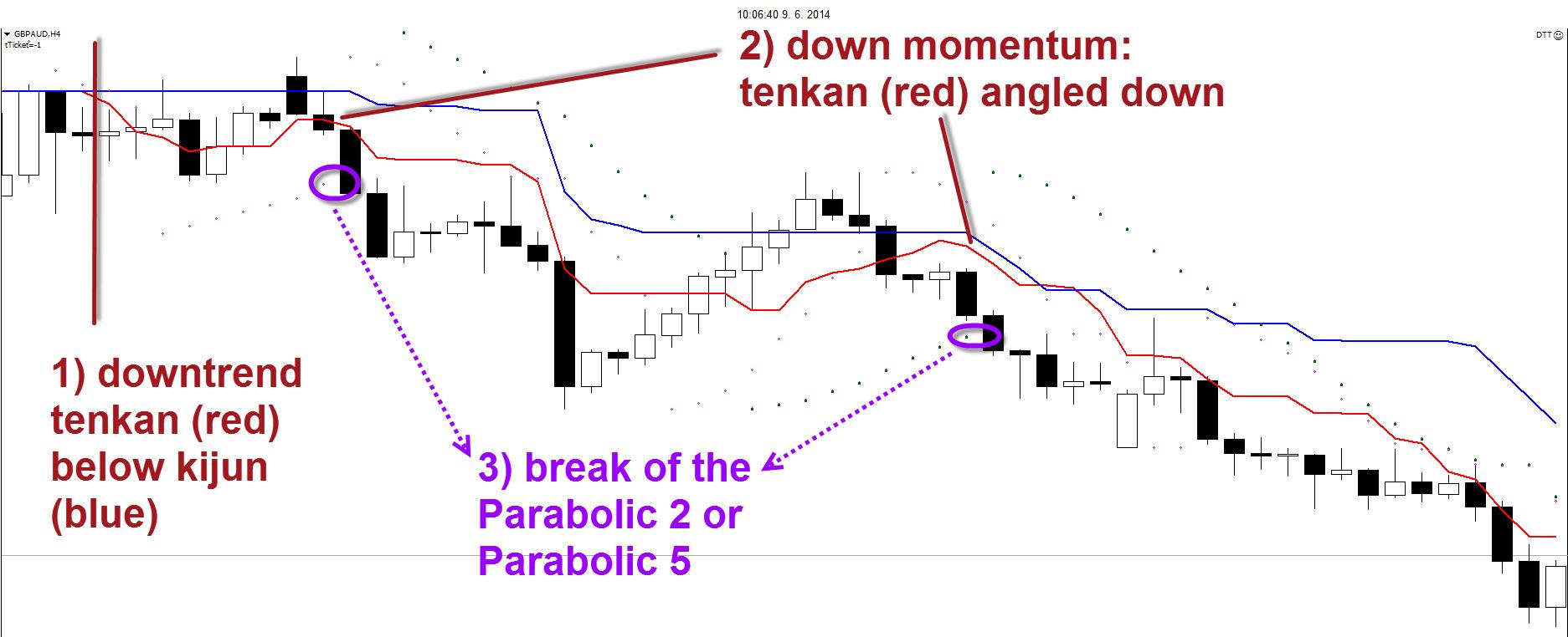 swing strategy 4