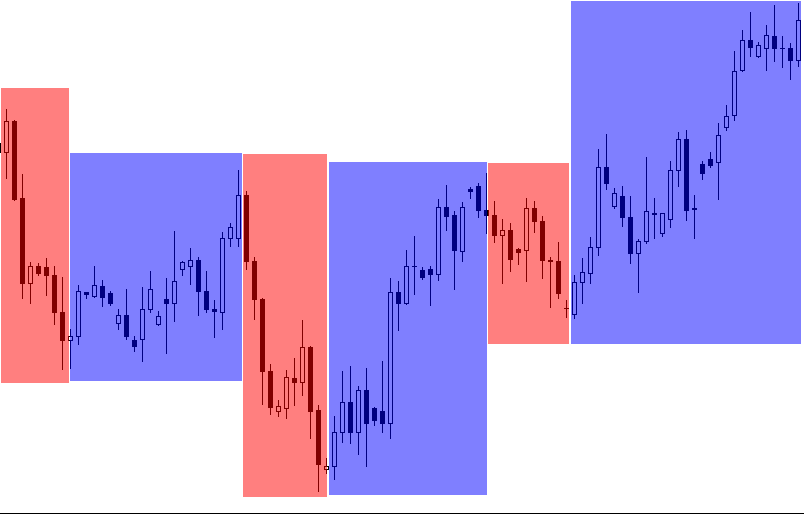 Consecutive price patterns
