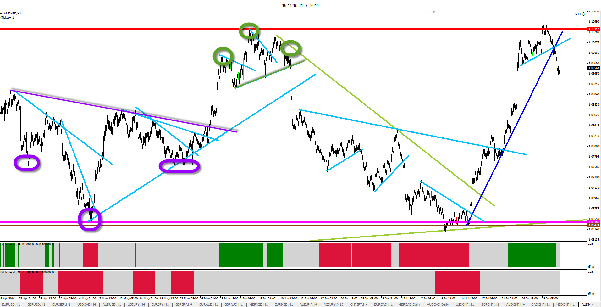 Trend line trading Strategy- Trading Strategy Guides