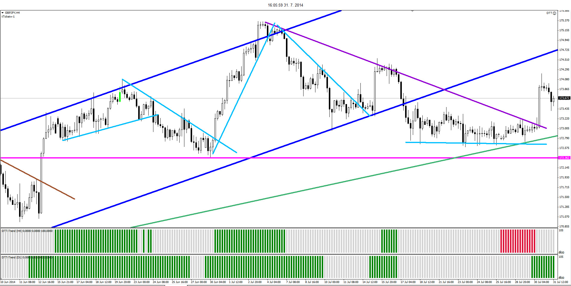 Forex trend strategy