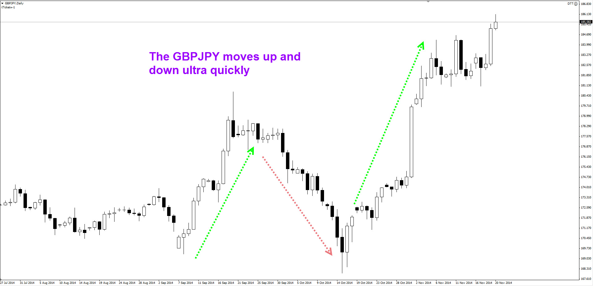 Currency pair trading strategy