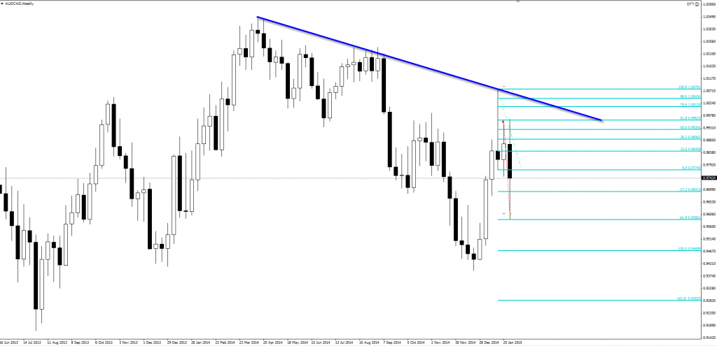 indicator combinations in forex