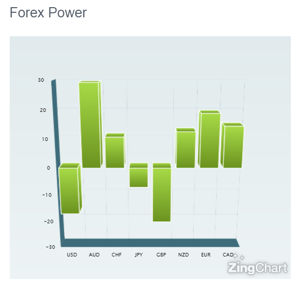 Help Improve Your Trading with the Forex Power Indicator