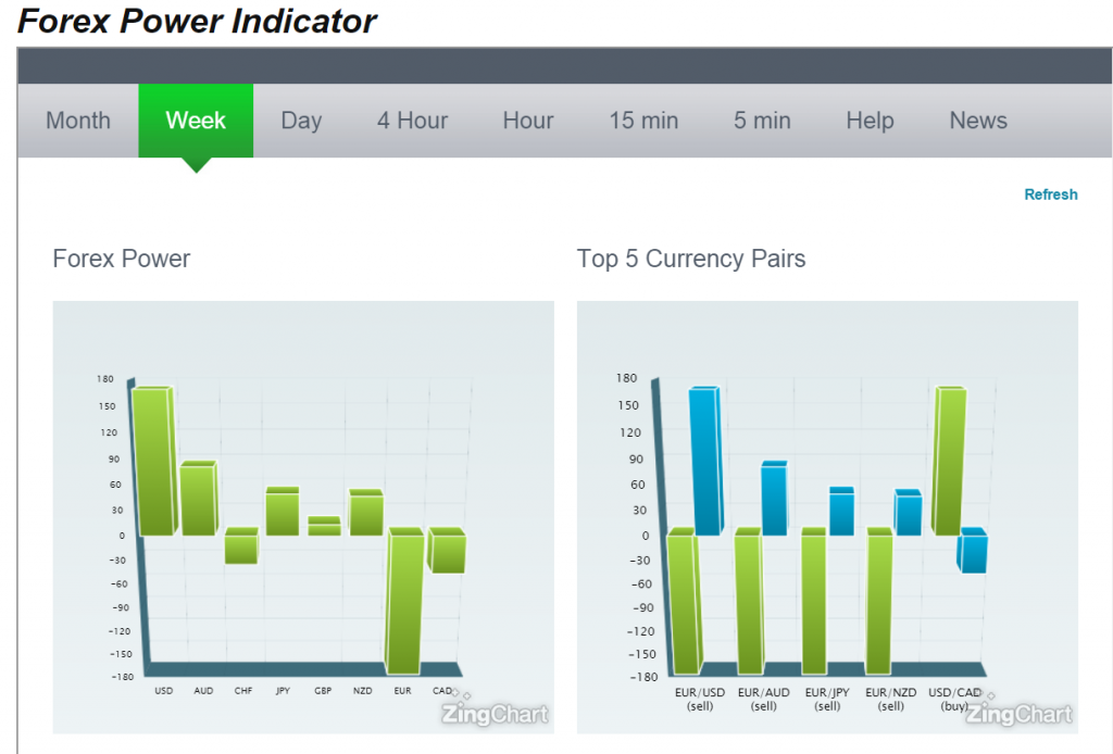 Forex Power Indicator