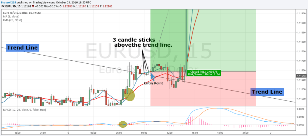 trading with trend lines