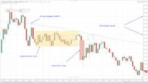 GBPNZD Support/Resistance Examples