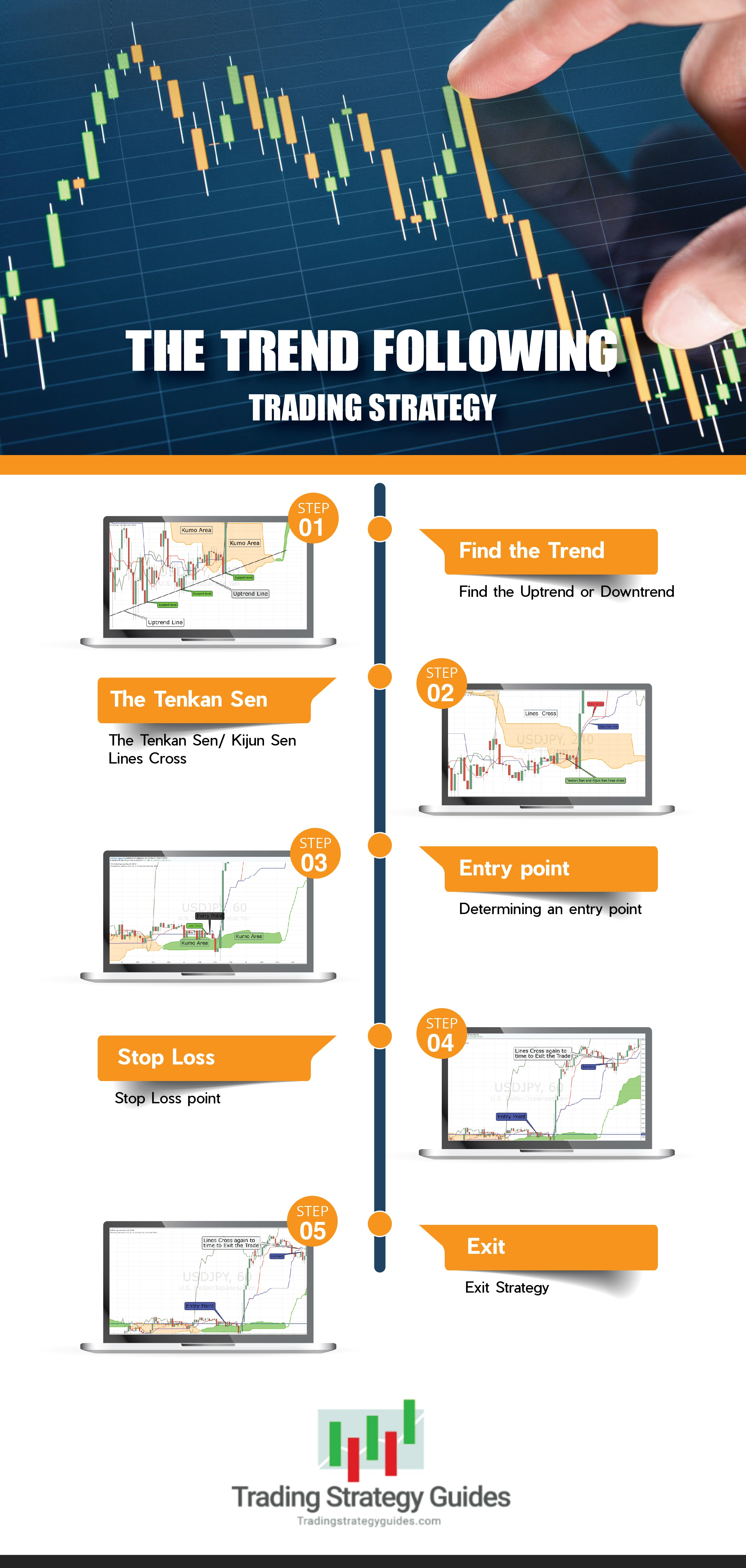 the trend following trading strategy graphic