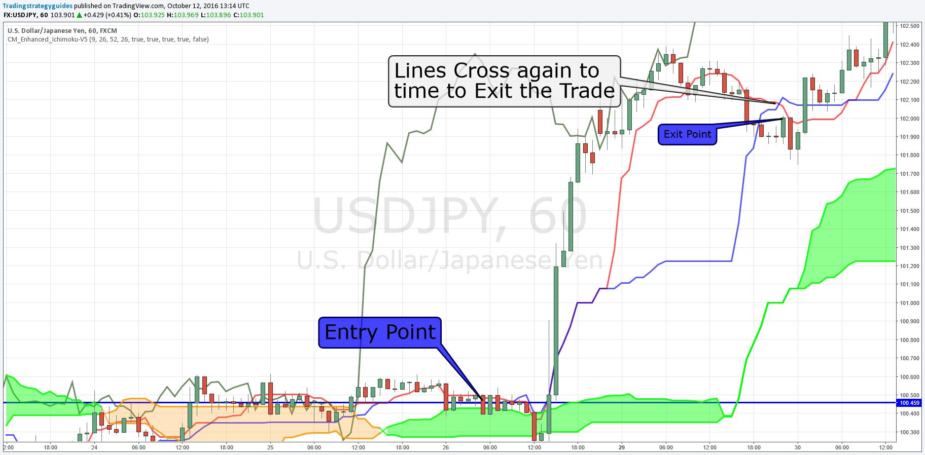 Trading strategies trend following