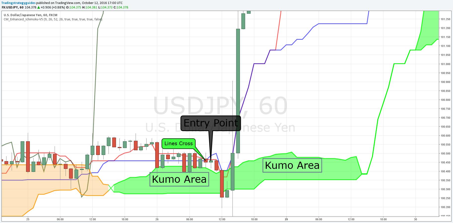 ichimoku trading system
