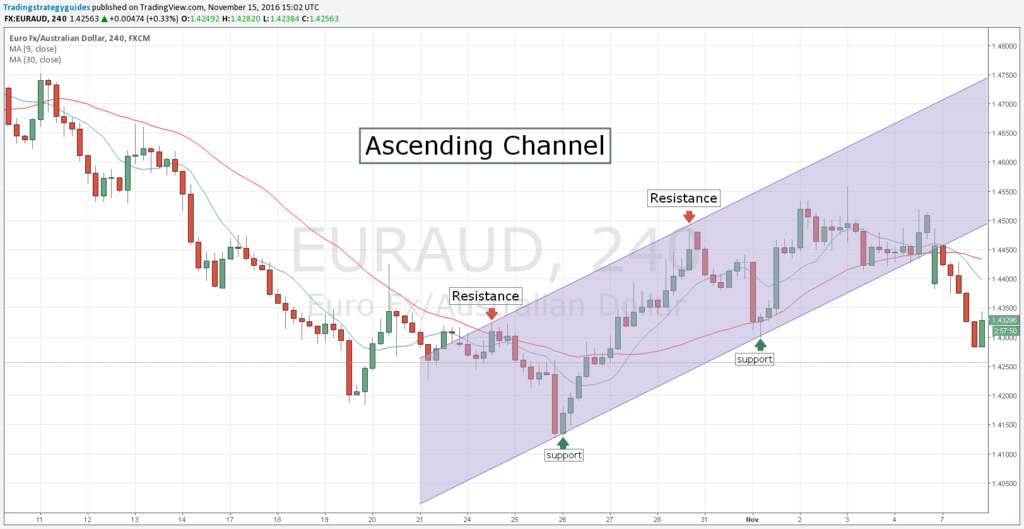 ascending-channel-forex