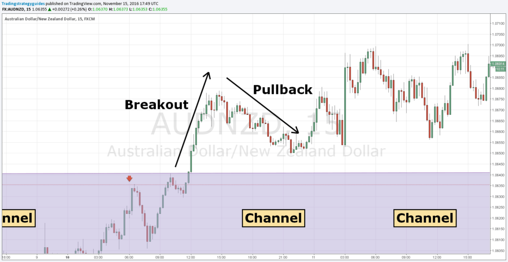 breakout channel strategy