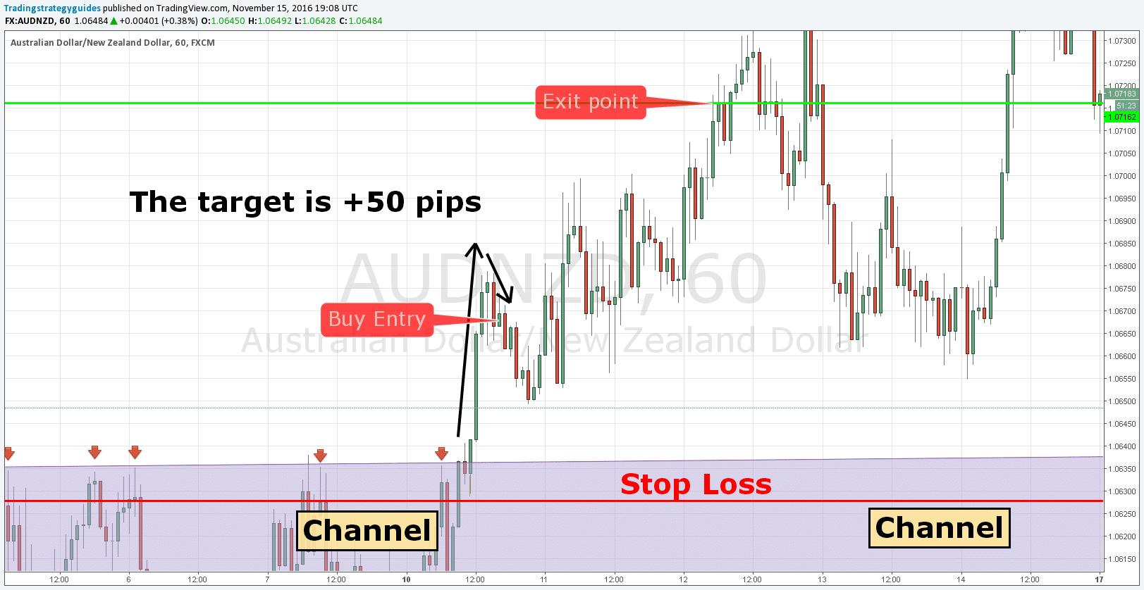 breakout channel strategy