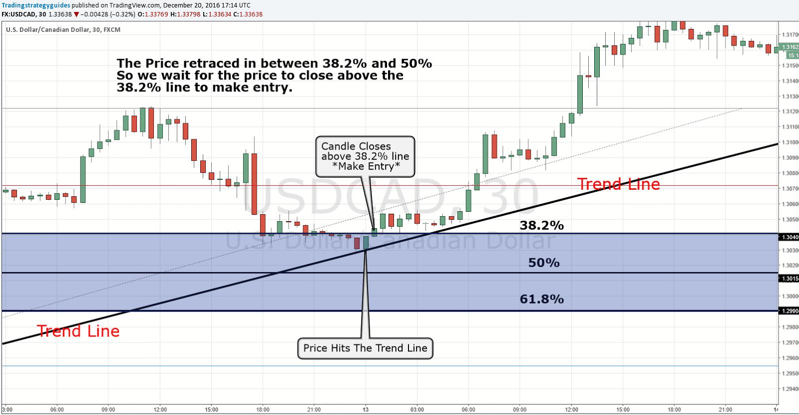 Fibonacci Trend Line Trading Strategy- Trading Strategy Guides