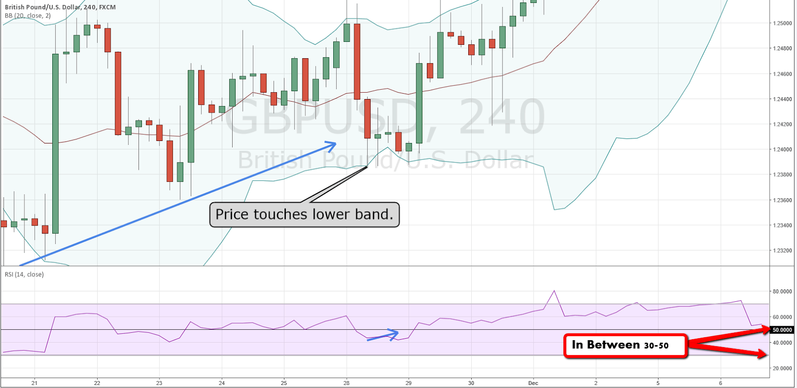 Stock indicator bollinger bands