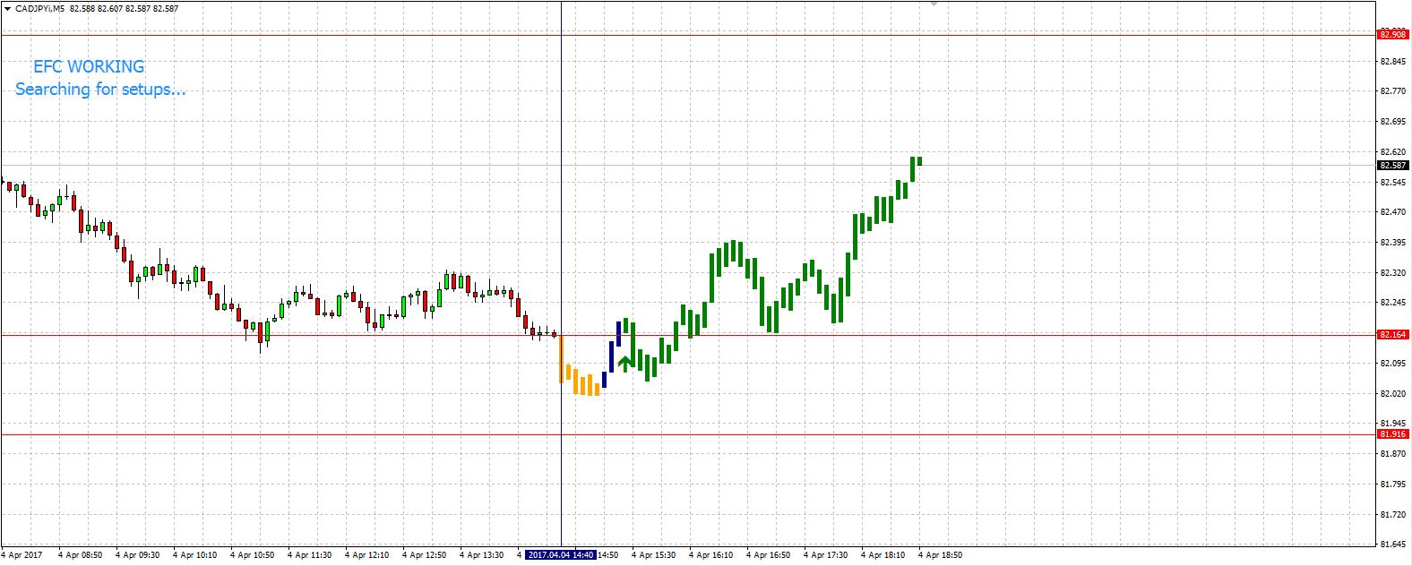 EFC MT4 Trading Indicator
