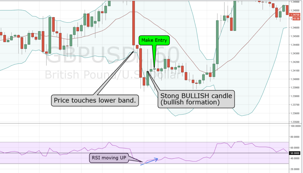 Bollinger Bands Bounce Trading Strategy