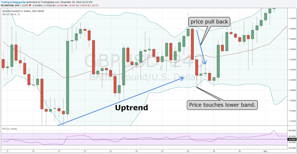 double bollinger band strategy