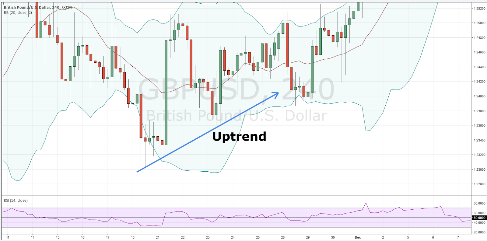 how to use bollinger band indicator