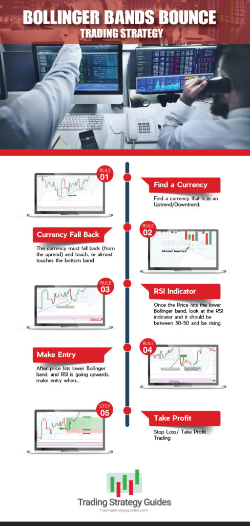Bollinger band bounce trading strategy infographic