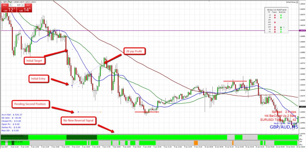 GBP/AUD Reversal Exit