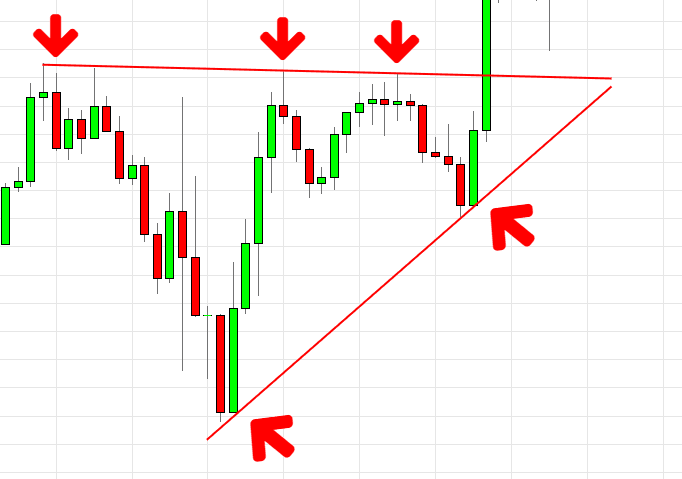 Breakout Trading Pattern Strategy- Learn This Simple Strategy!