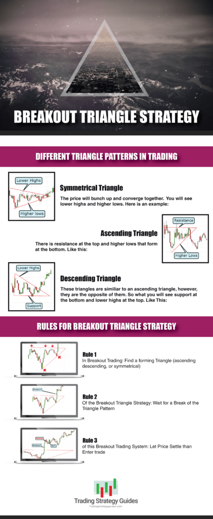 breakout triangle strategy graphic