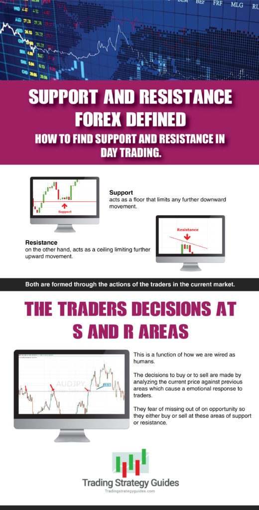 support and resistance forex defined