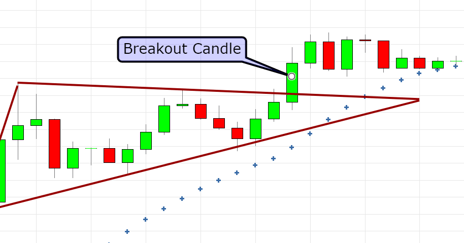 breakout candle