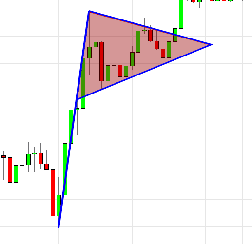 wedge chart pattern