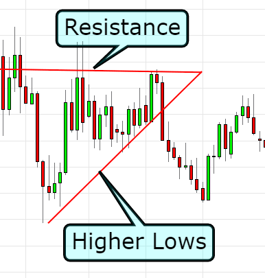 stock breakout indicator