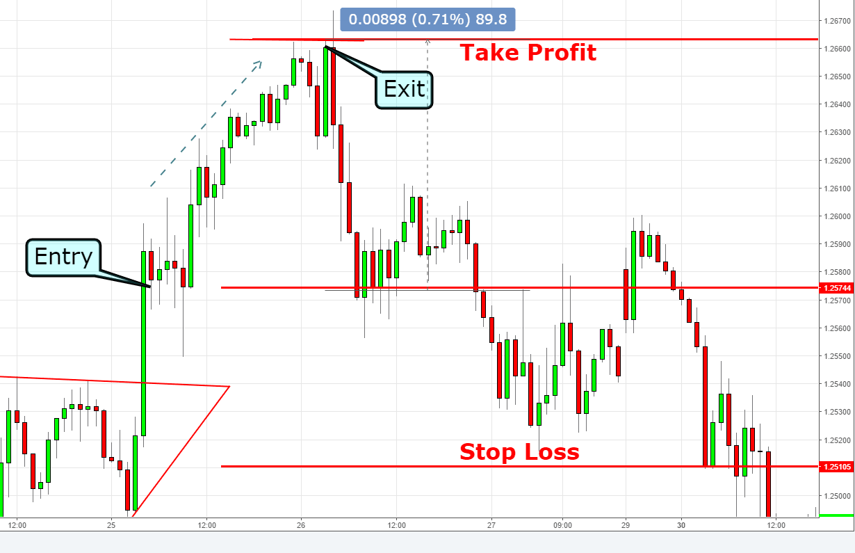 exit and stop loss
