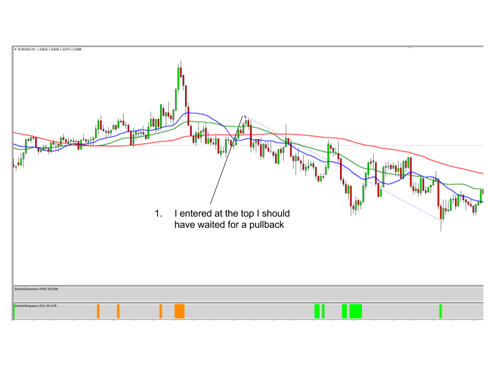 Forex Trading Mistake
