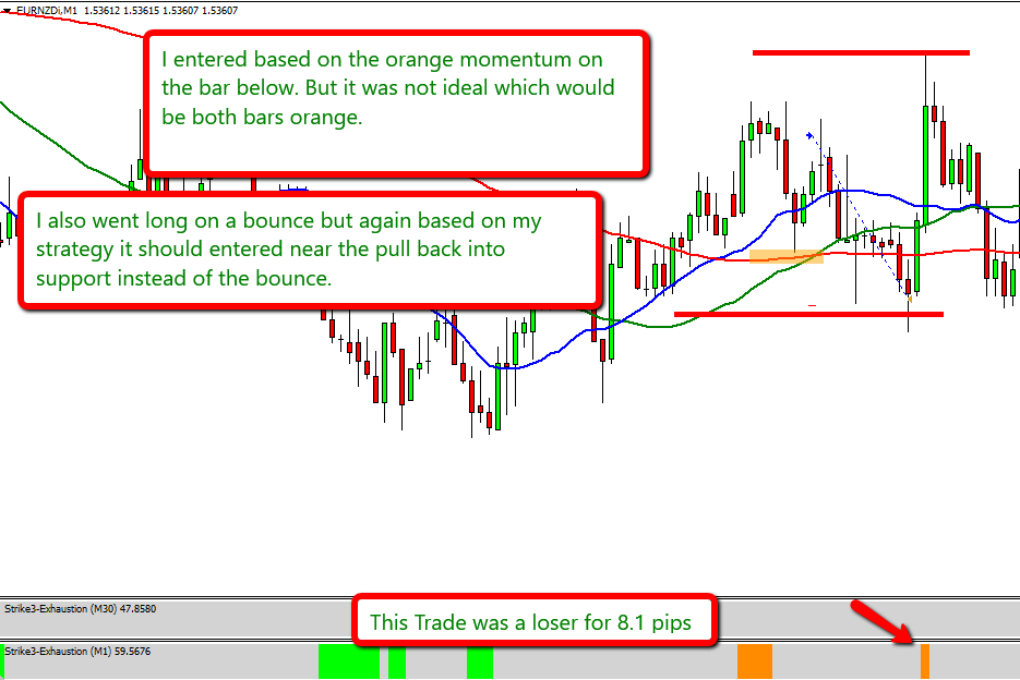 Forex Trading Scalping Strategy